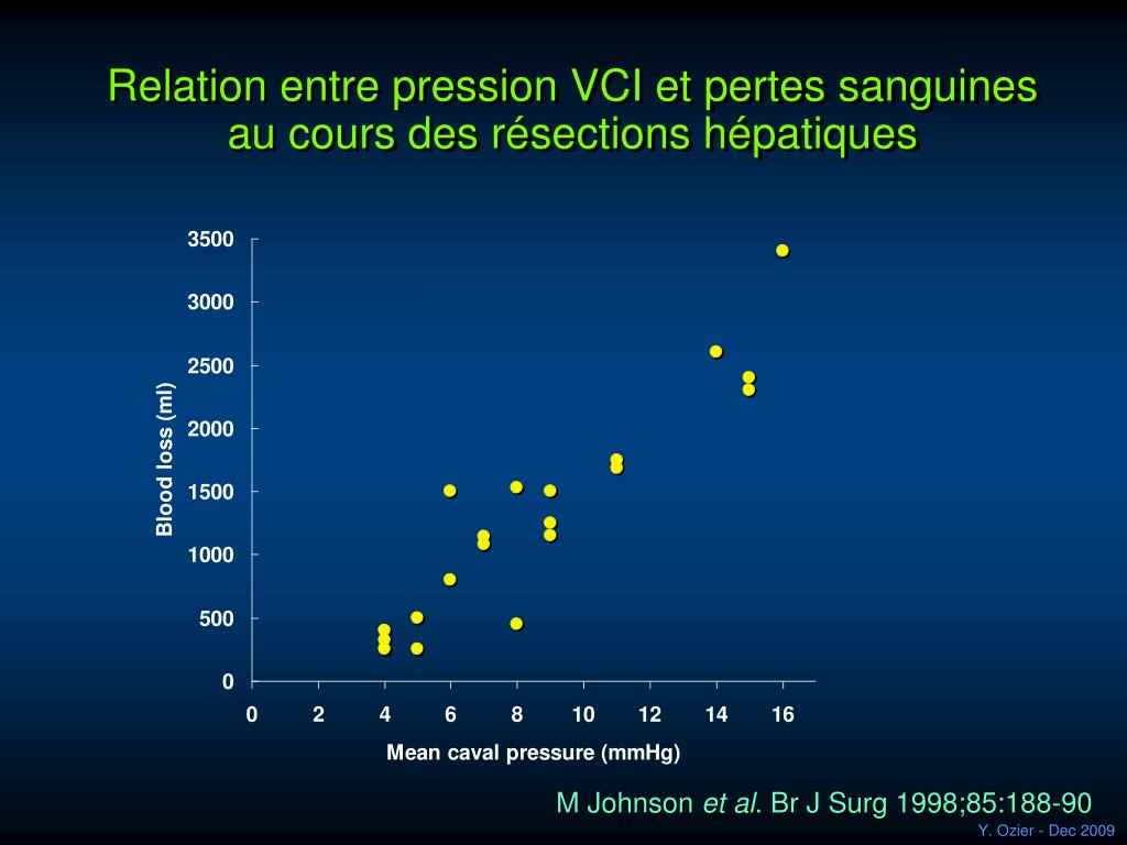 Relation entre pression VCI et pertes sanguines