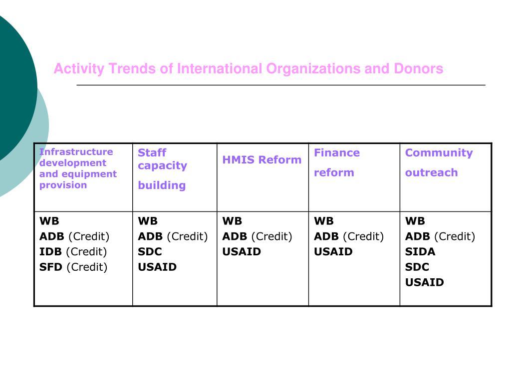 Activity Trends