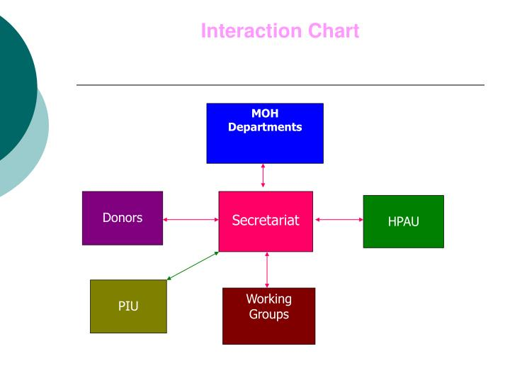 Interaction chart