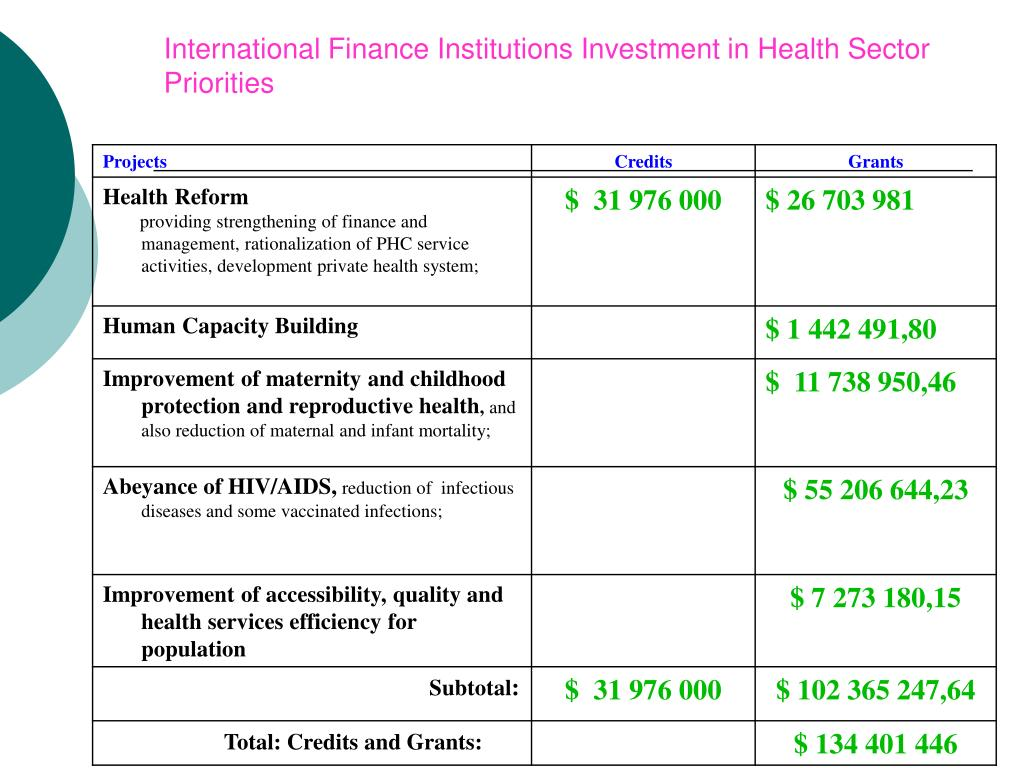 International Finance Institutions