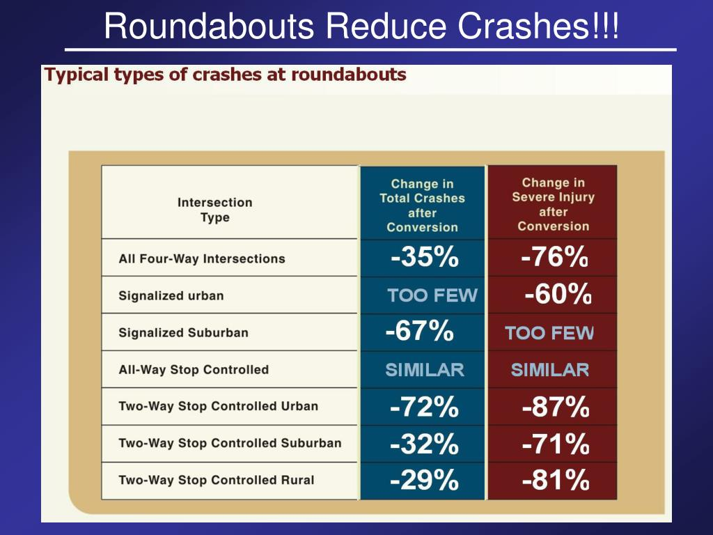 Roundabouts Reduce Crashes!!!