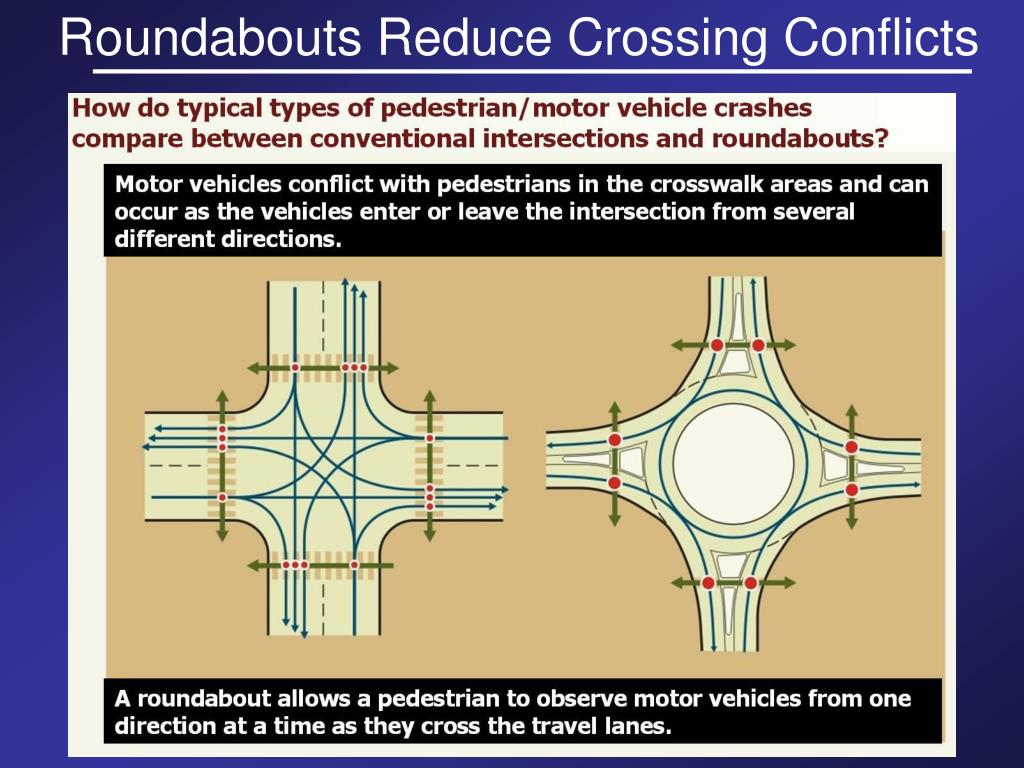 Roundabouts Reduce Crossing Conflicts