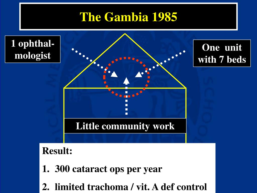 The Gambia 1985