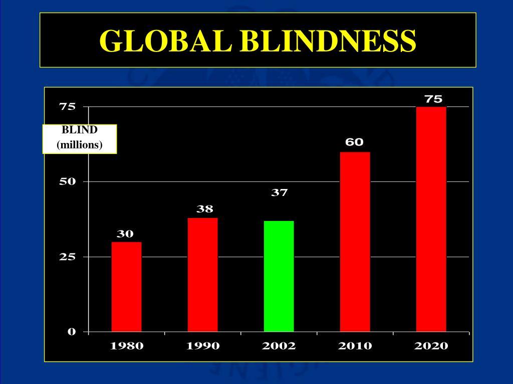 GLOBAL BLINDNESS