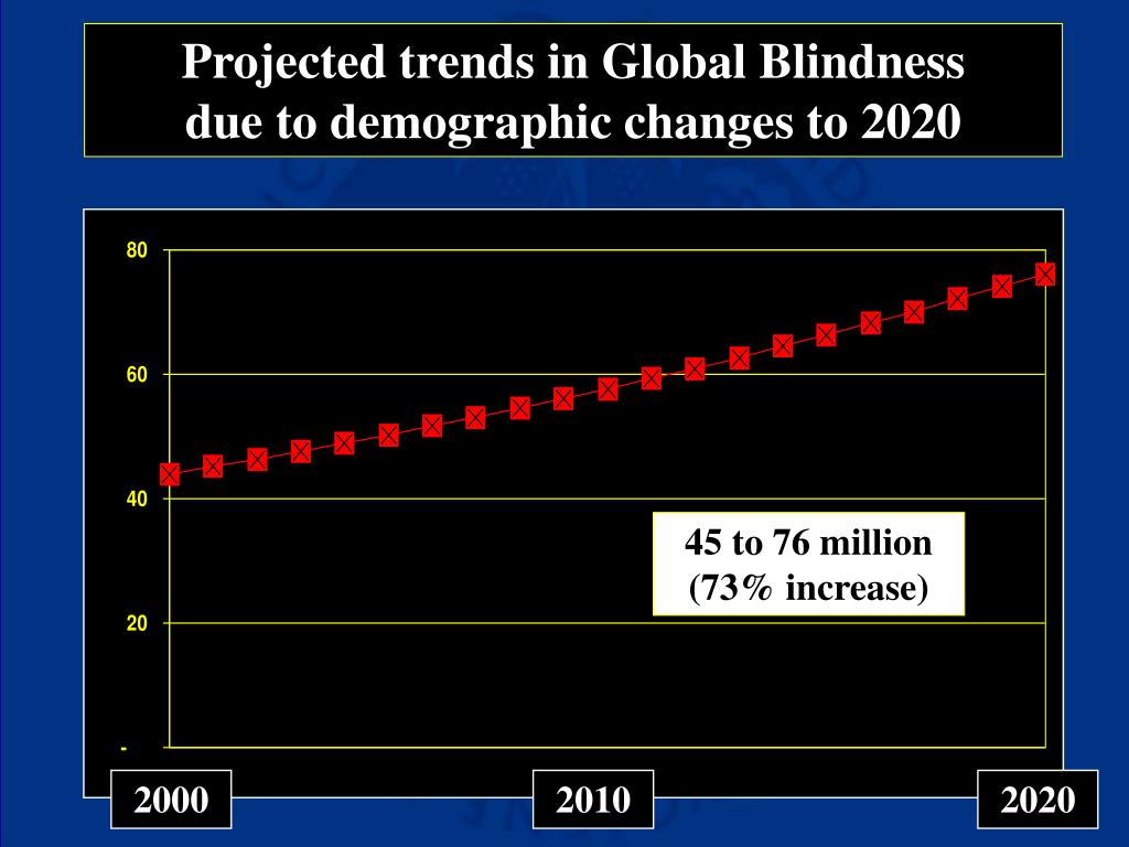 Projected trends in Global Blindness         due to demographic changes to 2020
