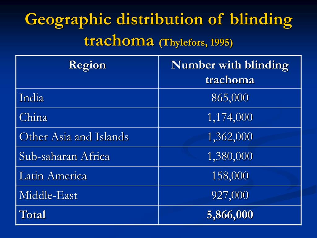 Geographic distribution of blinding trachoma
