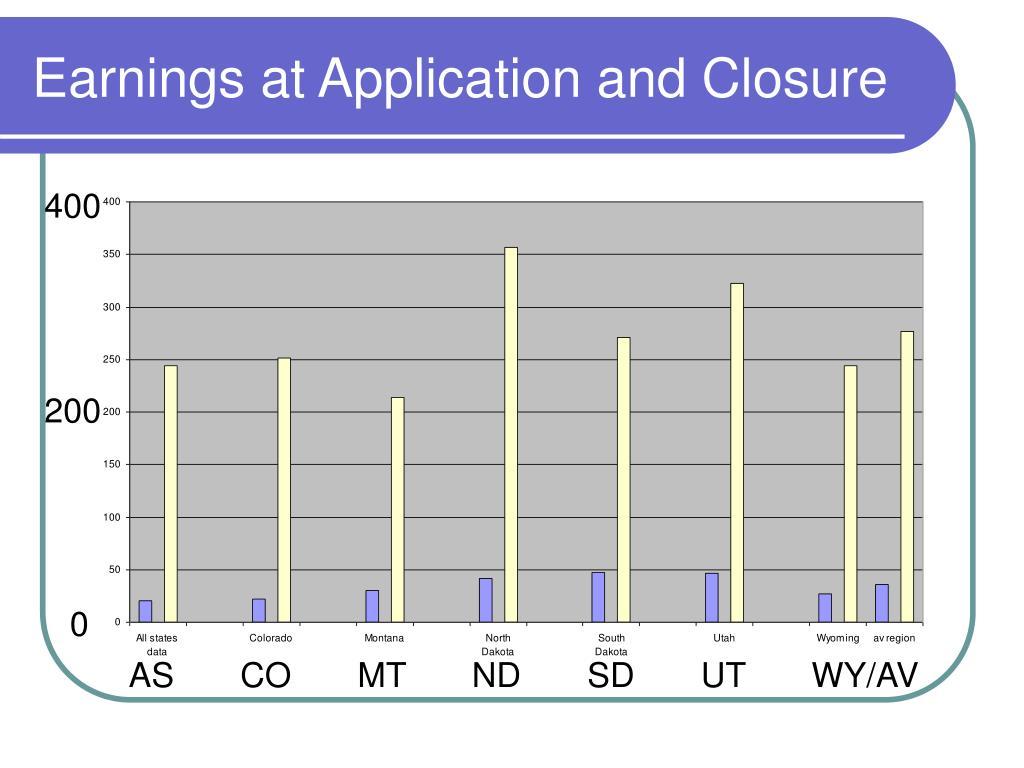 Earnings at Application and Closure
