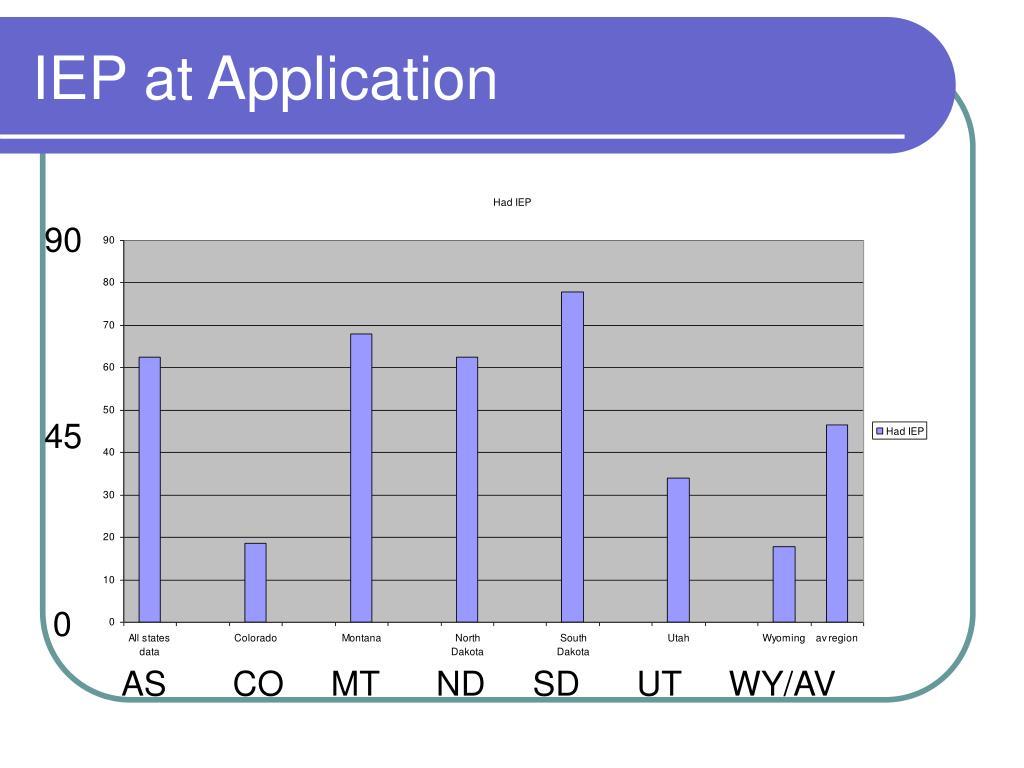 IEP at Application
