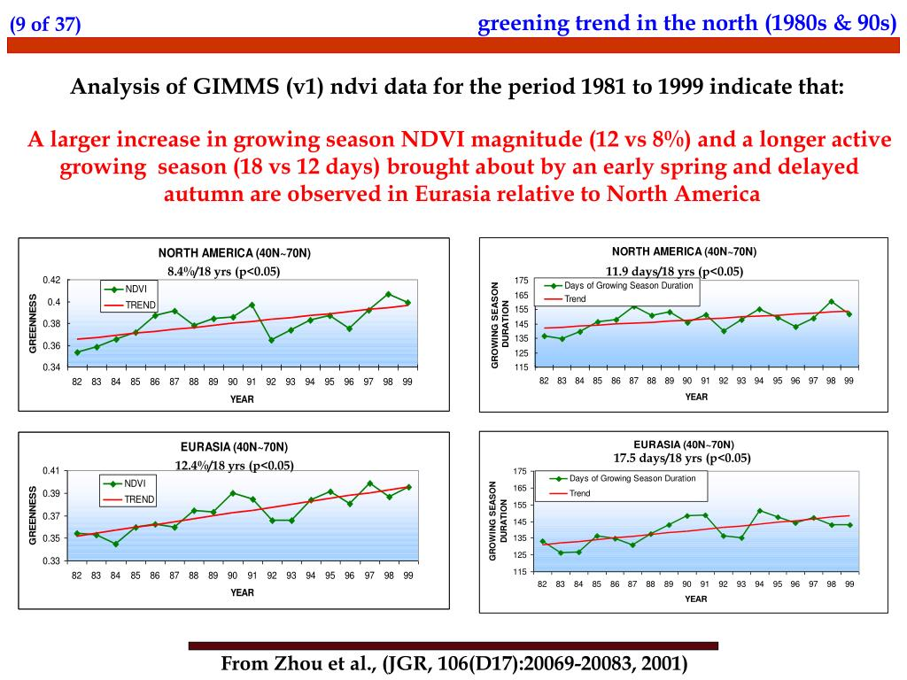 greening trend in the north (1980s & 90s)