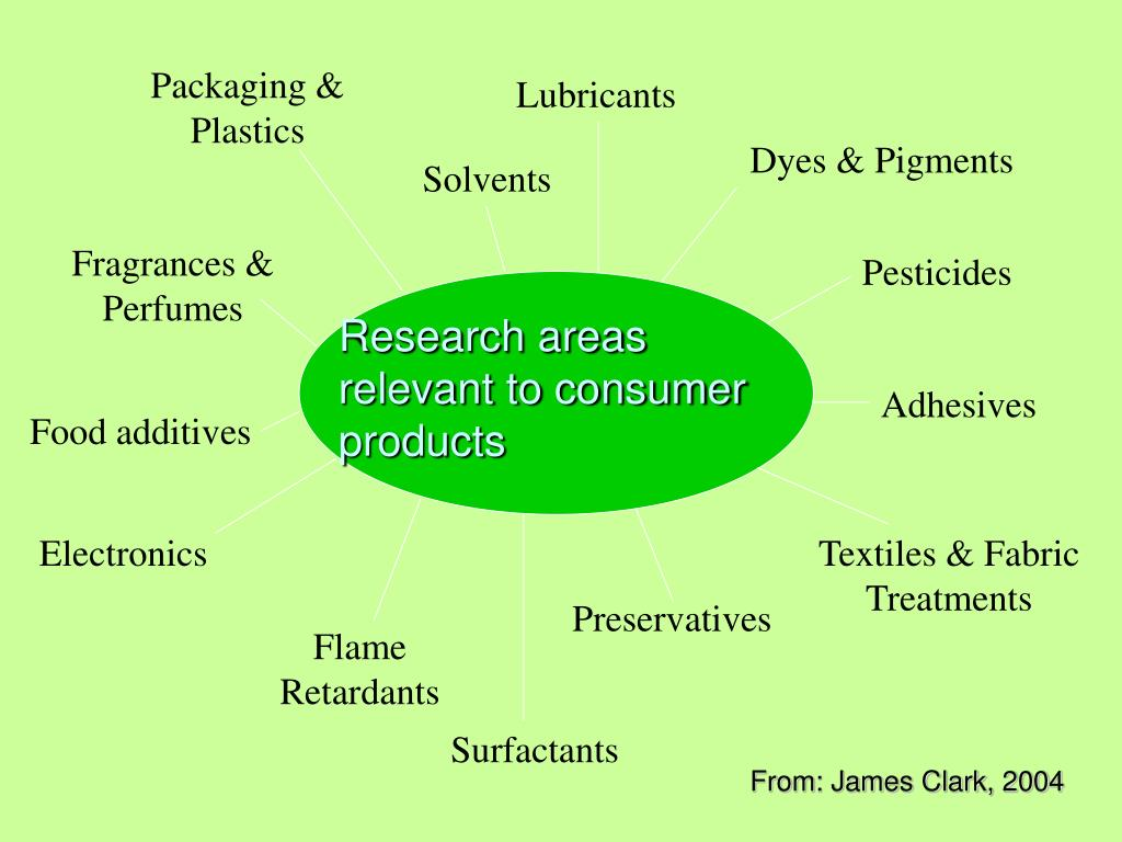 Research areas relevant to consumer products