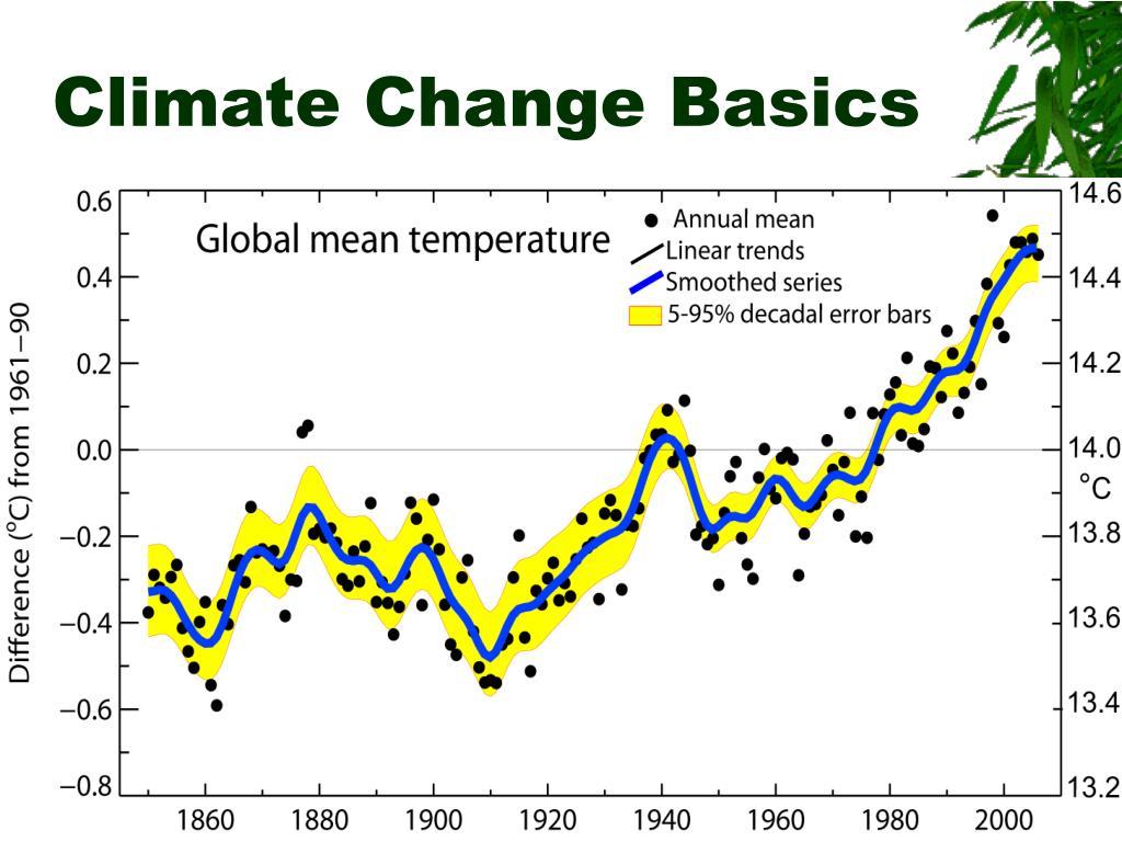 Climate Change Basics