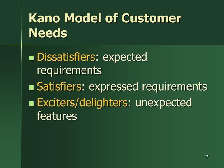 Kano Model of Customer Needs