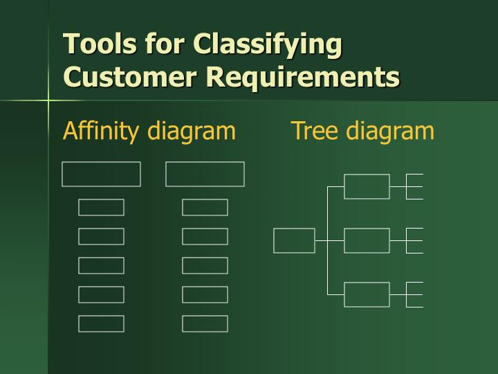 Tools for Classifying Customer Requirements