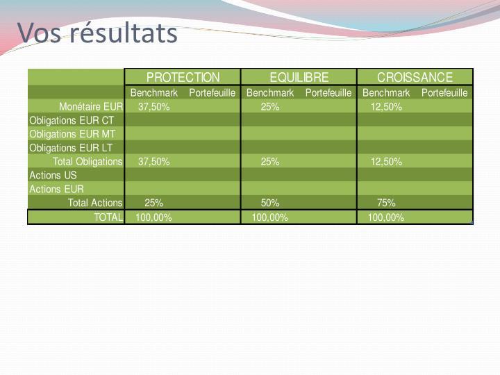 Vos résultats