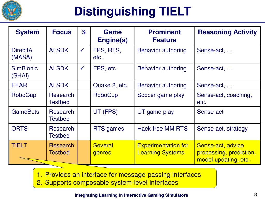 Distinguishing TIELT