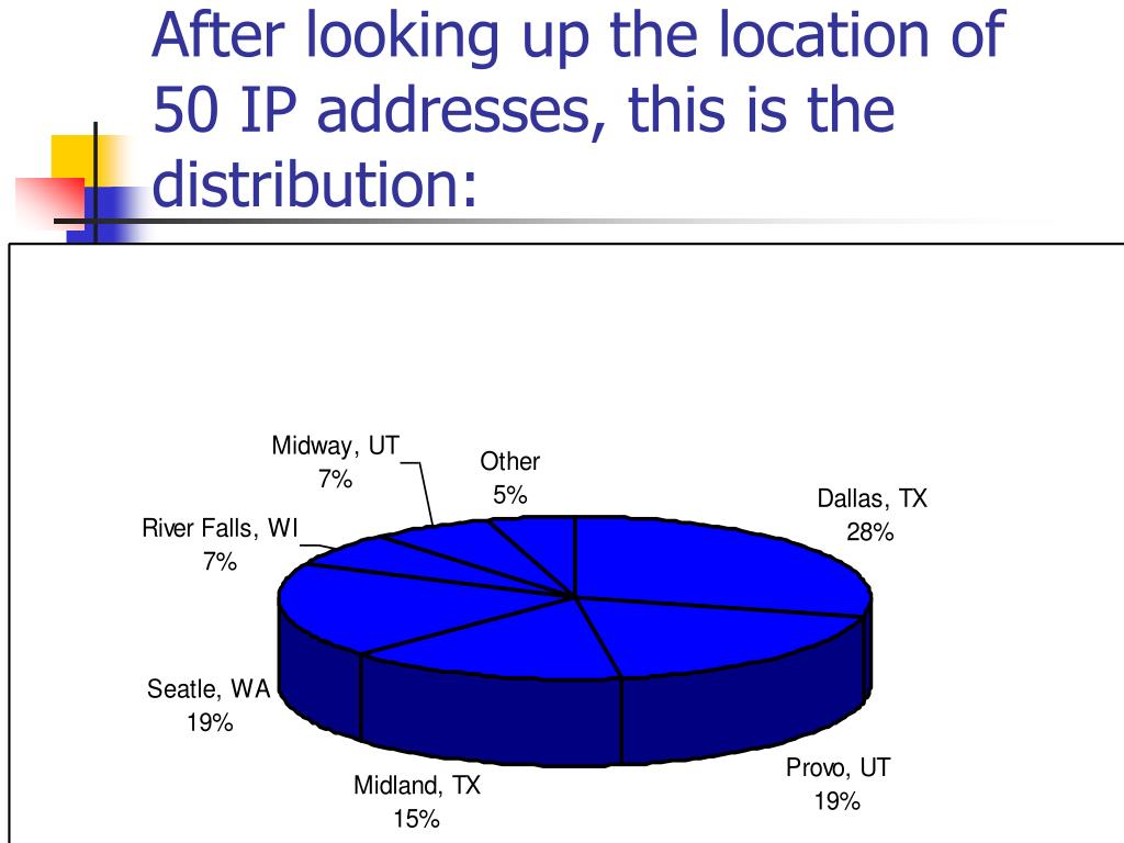 After looking up the location of 50 IP addresses, this is the distribution: