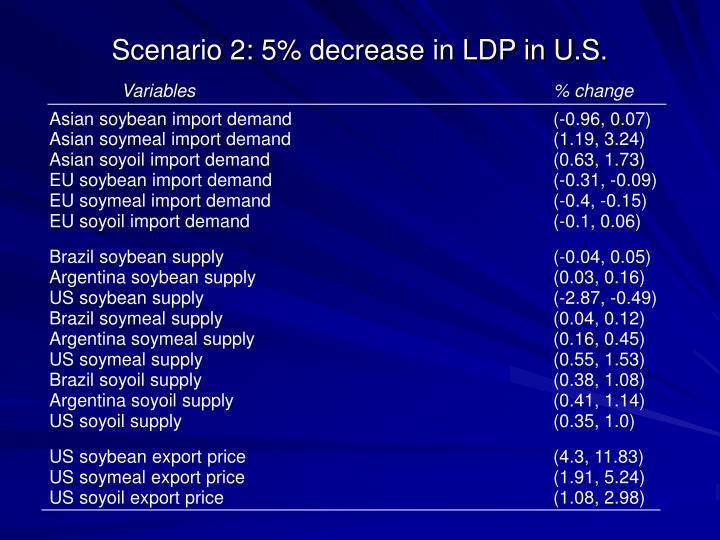 Scenario 2: 5% decrease in LDP in U.S.