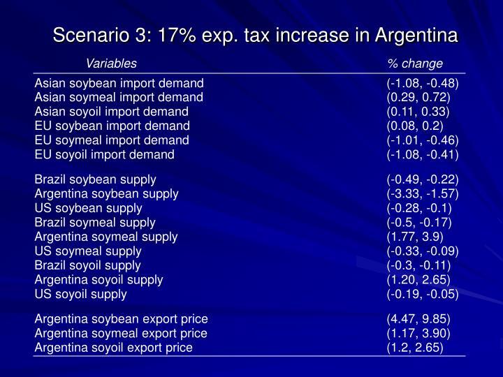 Scenario 3: 17% exp. tax increase in Argentina