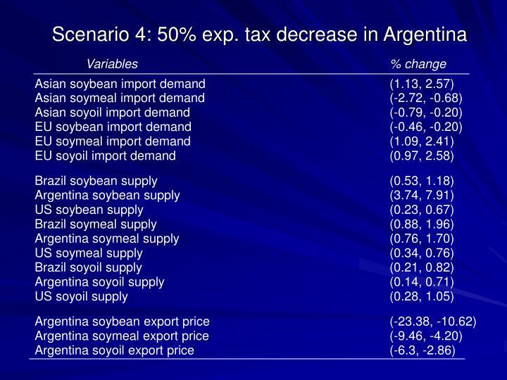 Scenario 4: 50% exp. tax decrease in Argentina