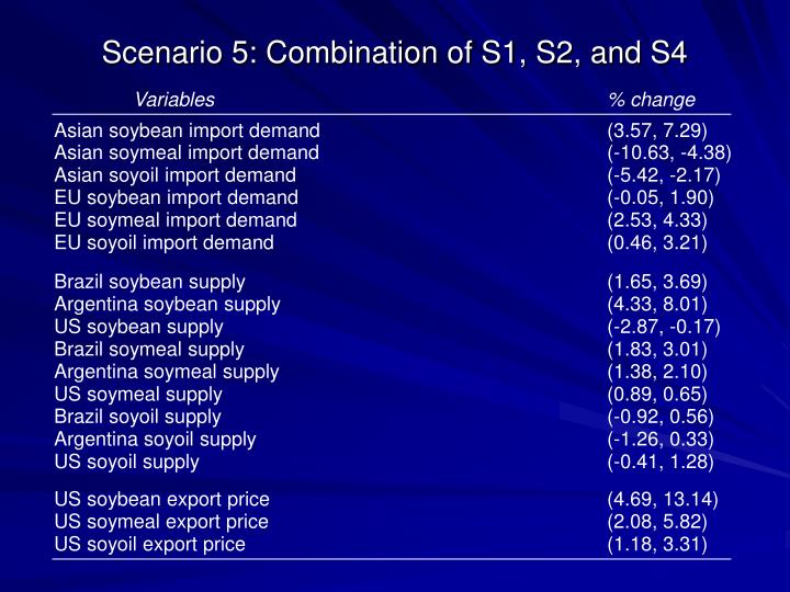 Scenario 5: Combination of S1, S2, and S4