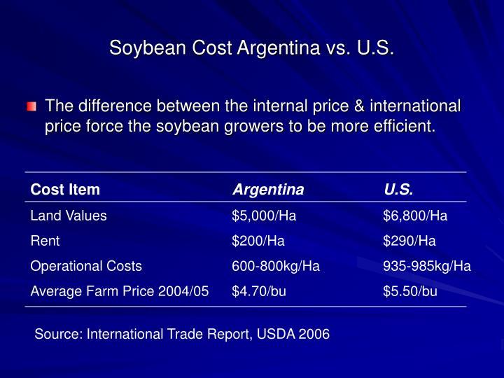 Soybean Cost Argentina vs. U.S.