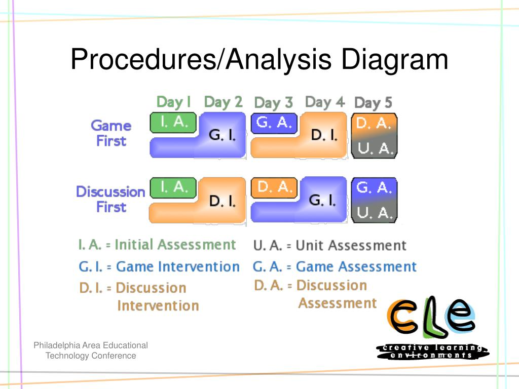 Procedures/Analysis Diagram