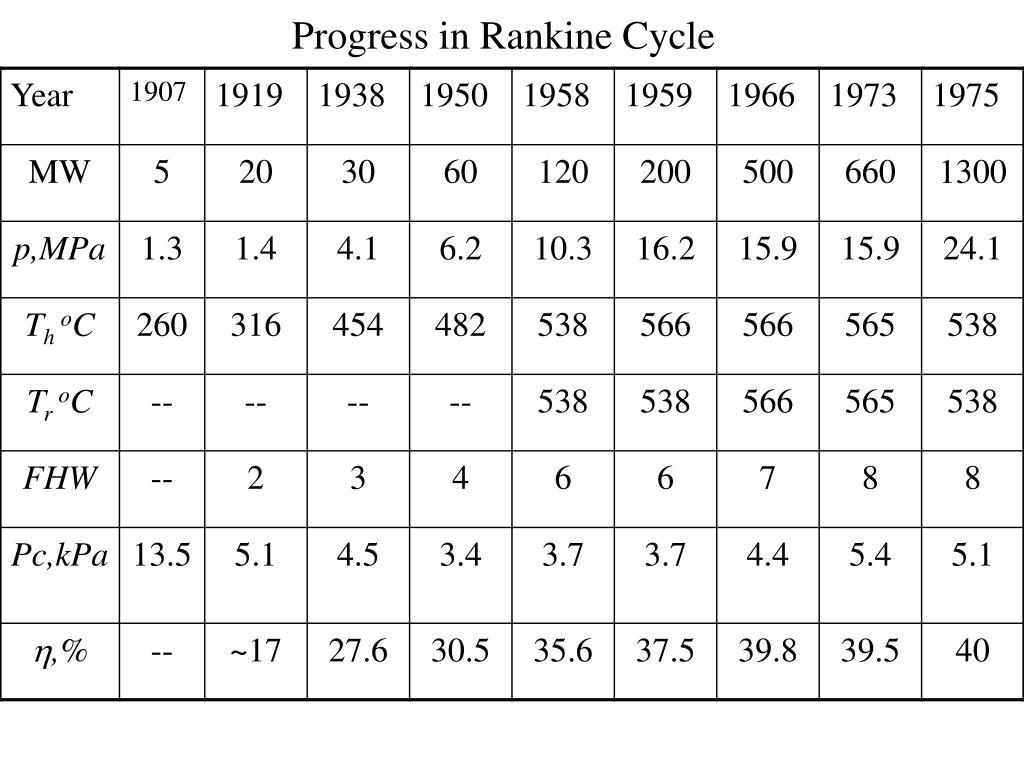 Progress in Rankine Cycle
