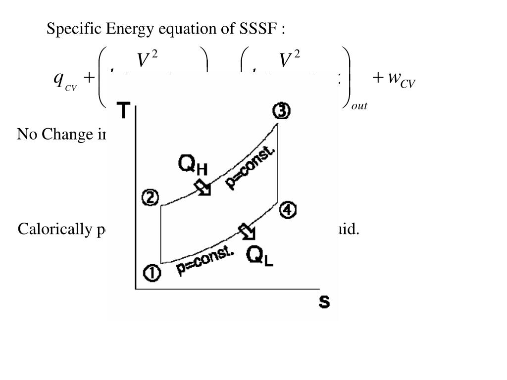 Specific Energy equation of SSSF :