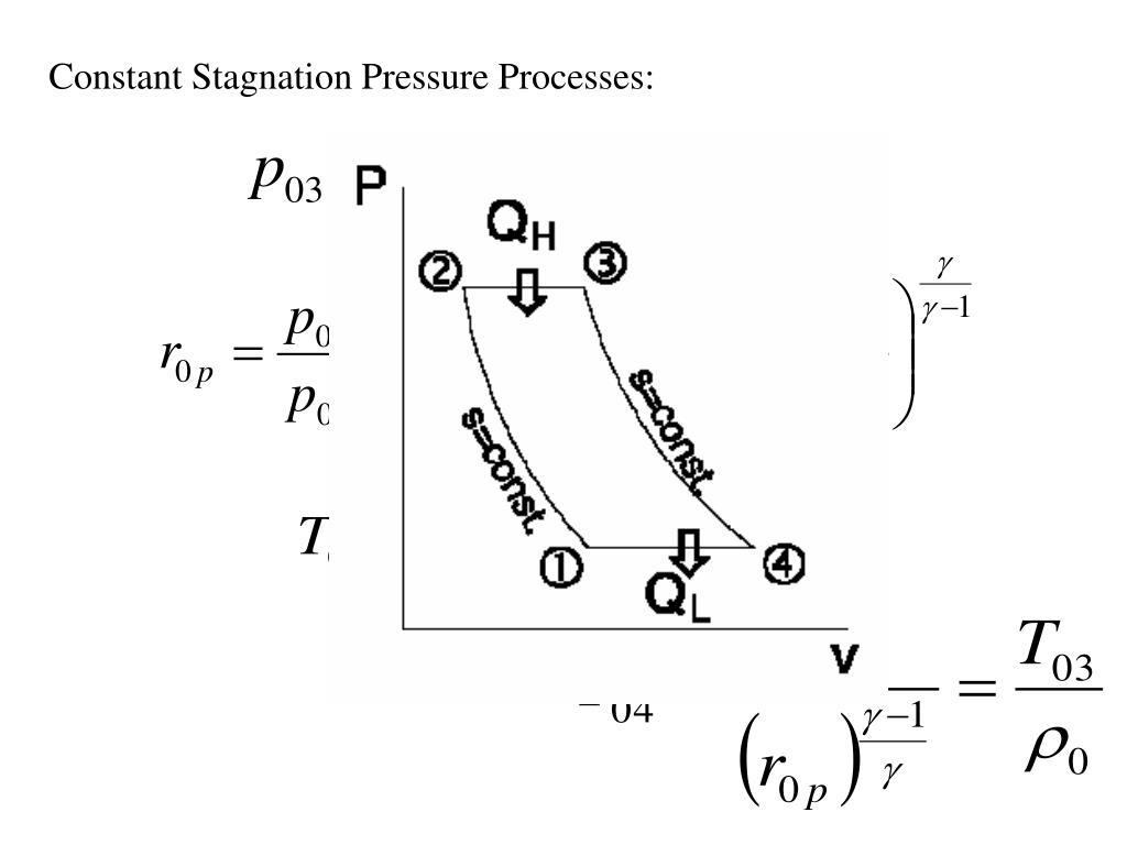 Constant Stagnation Pressure Processes: