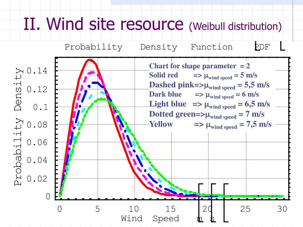 II. Wind site resource