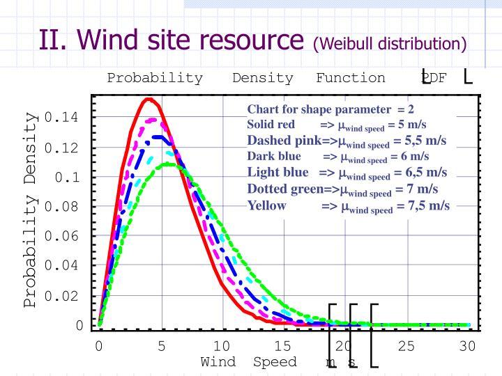 Ii wind site resource weibull distribution