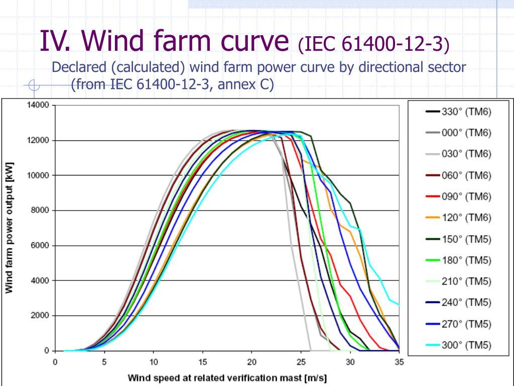 IV. Wind farm curve