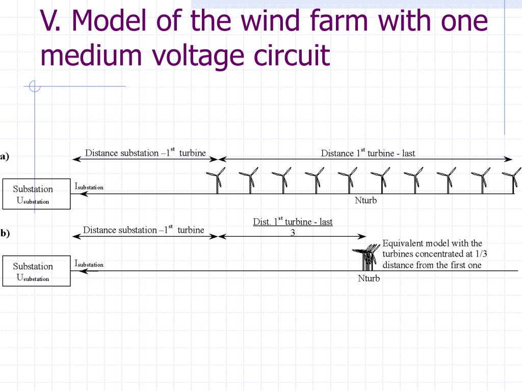 V. Model of the wind farm with one medium voltage circuit