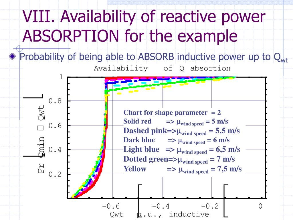 VIII. Availability of reactive power ABSORPTION for the example
