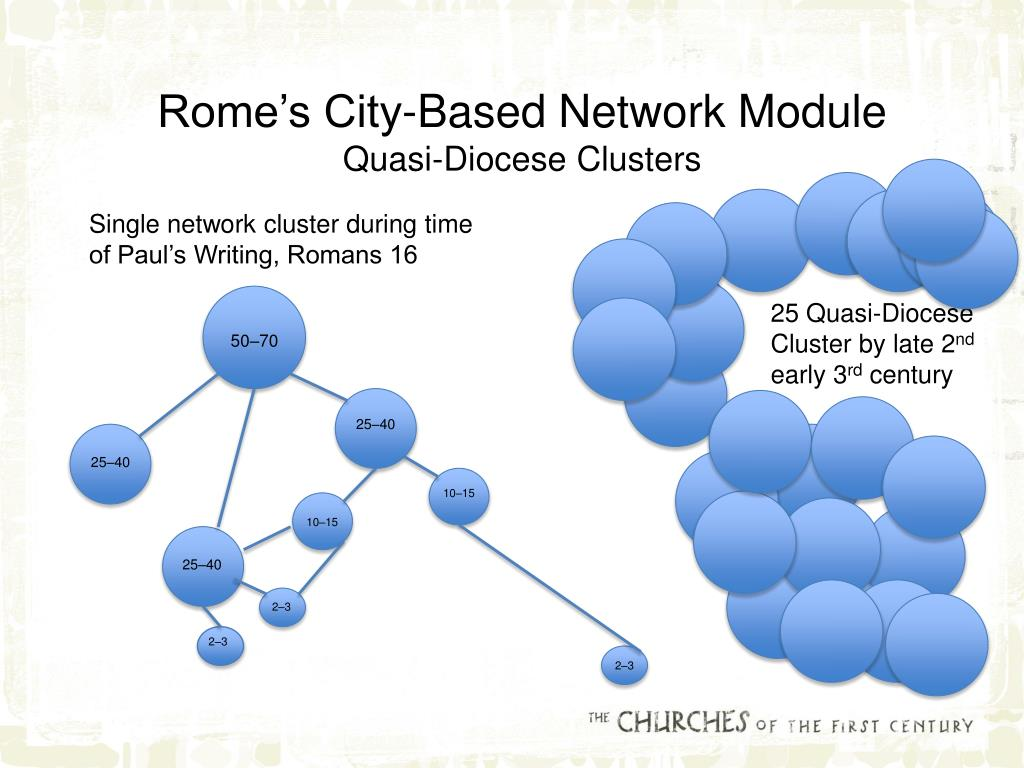Rome's City-Based Network Module