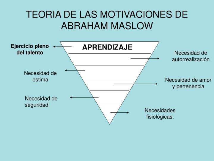 TEORIA DE LAS MOTIVACIONES DE ABRAHAM MASLOW