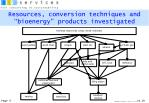 resources conversion techniques and bioenergy products investigated
