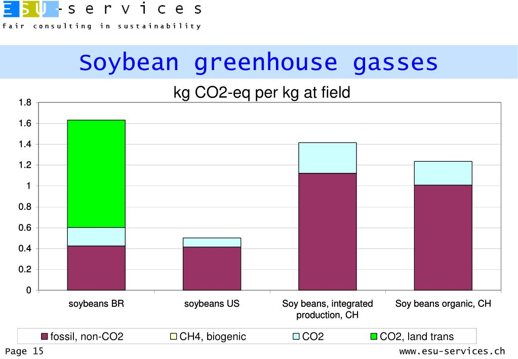 Soybean greenhouse gasses