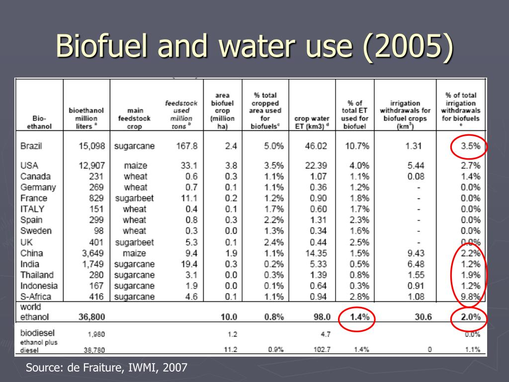 Biofuel and water use (2005)