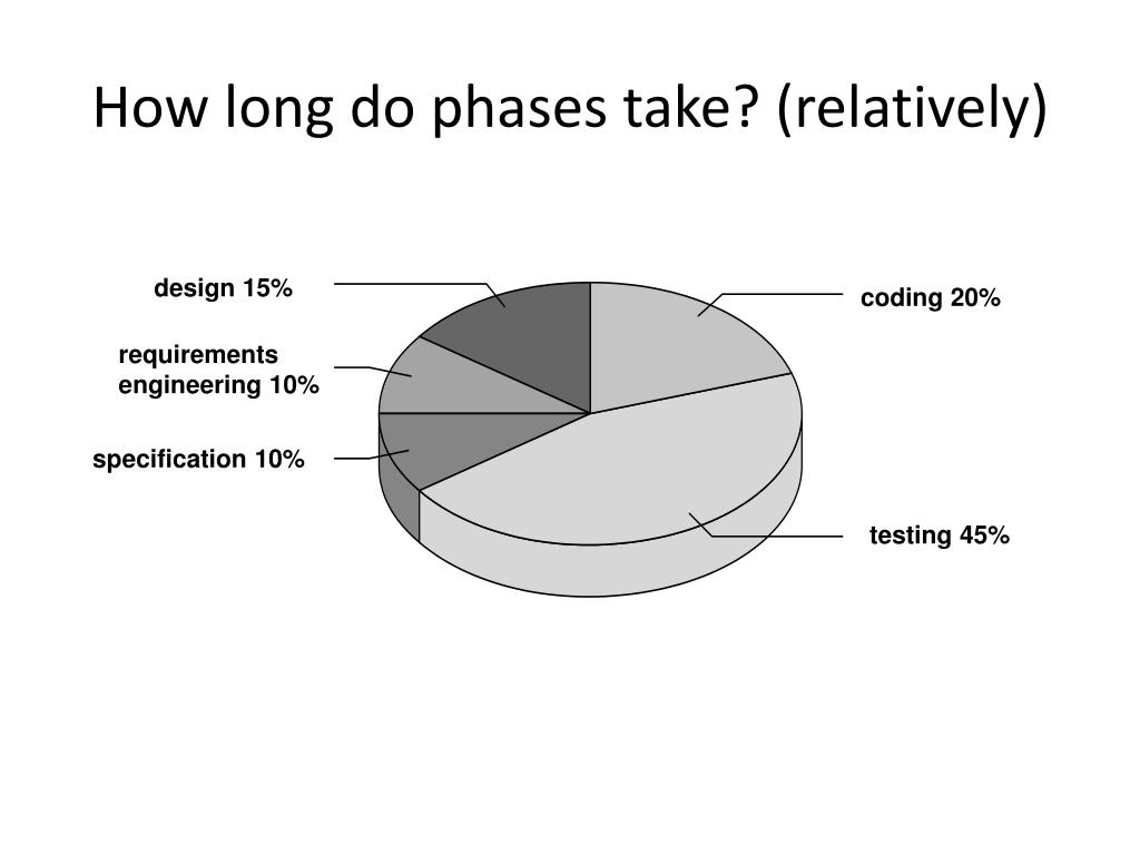 How long do phases take? (relatively)
