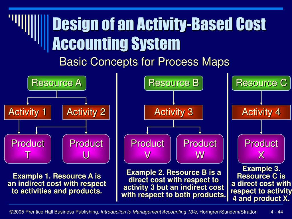 Ppt Cost Management Systems And Activity Based Costing Powerpoint Presentation Id 1232679