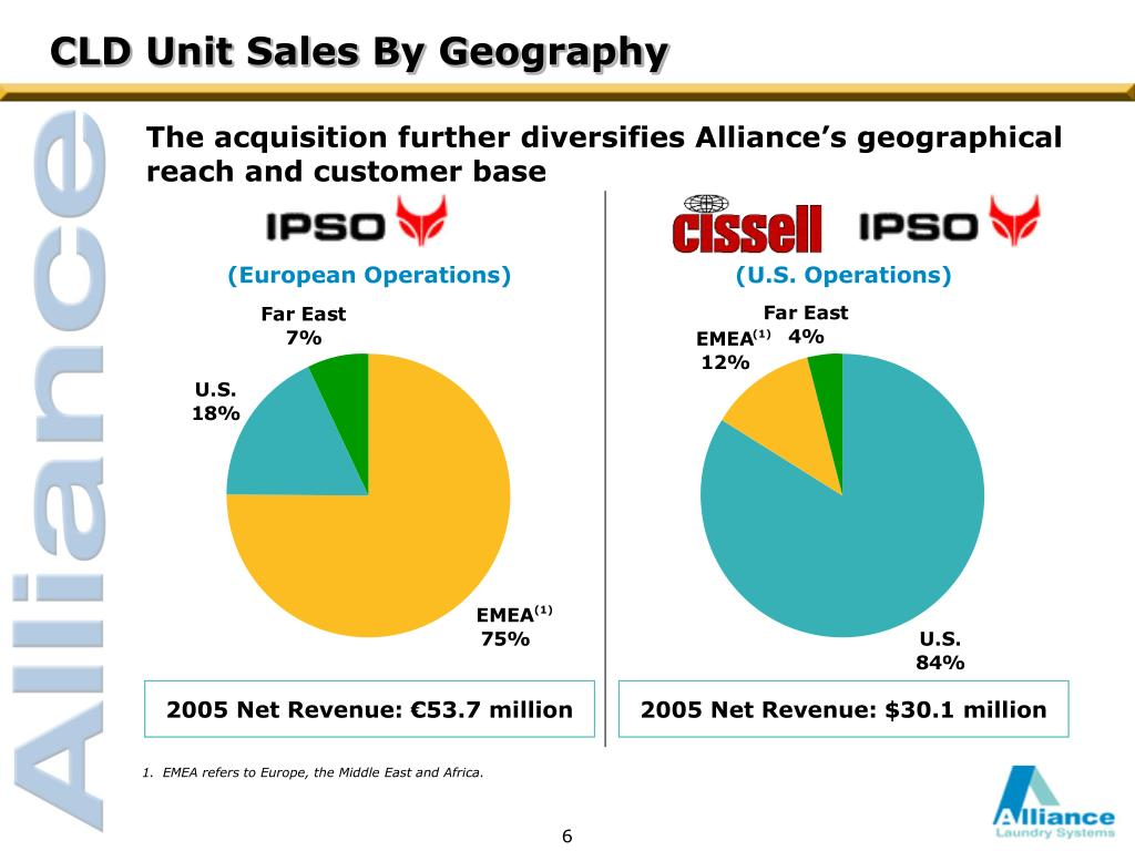 CLD Unit Sales By Geography