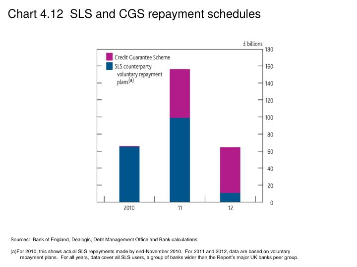 Chart 4.12  SLS and CGS repayment schedules