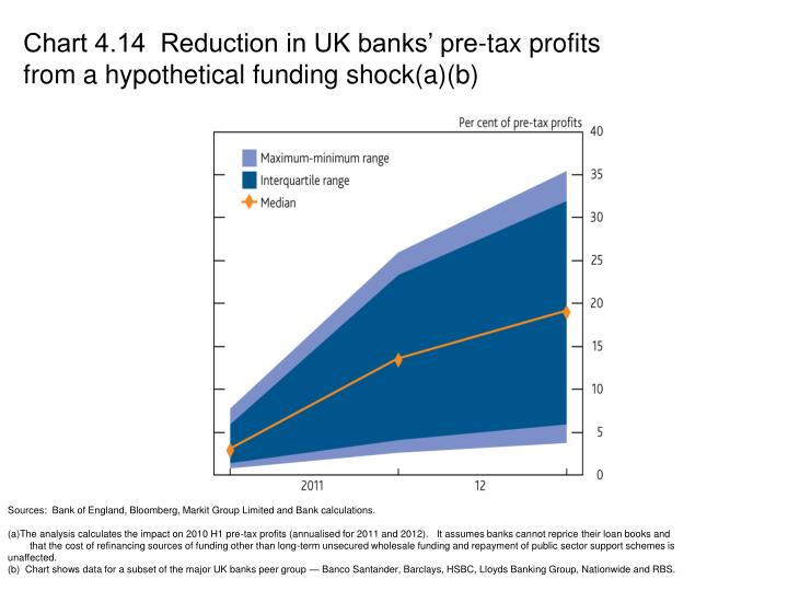 Chart 4.14  Reduction in UK banks' pre-tax profits from a hypothetical funding shock(a)(b)