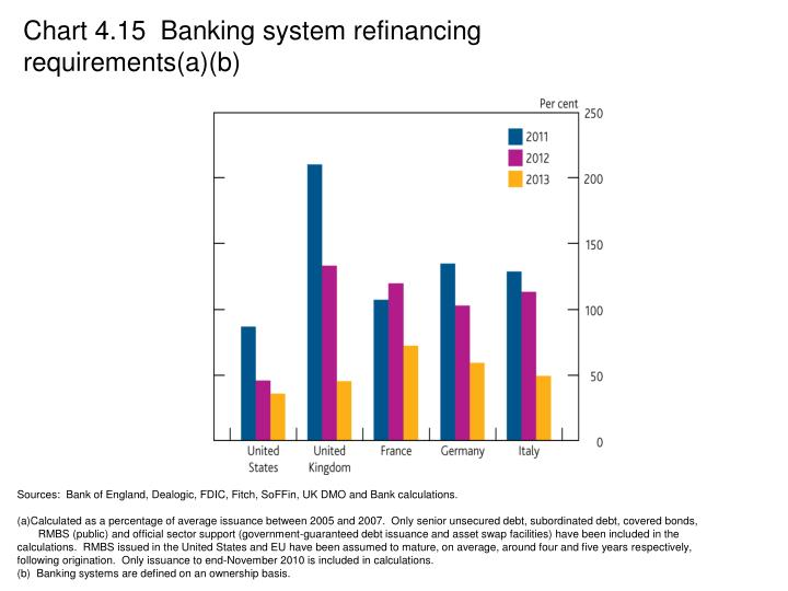 Chart 4.15  Banking system refinancing requirements(a)(b)