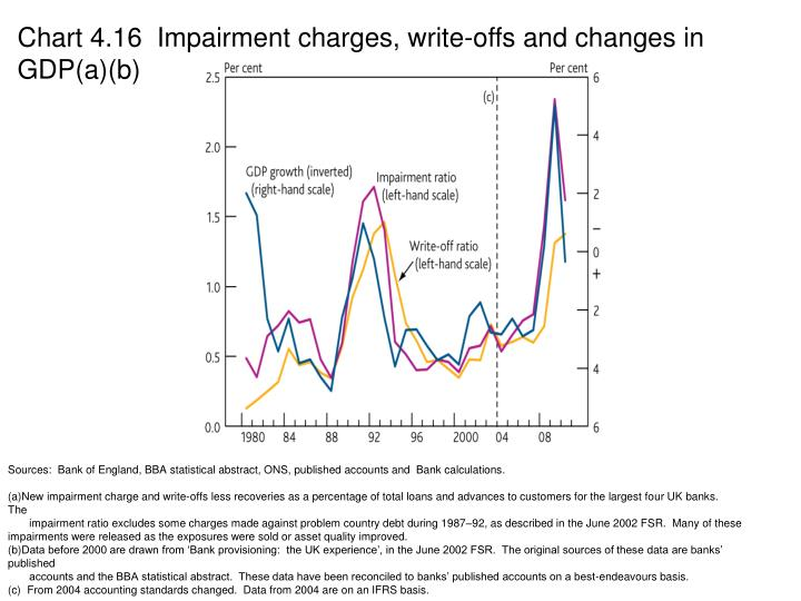 Chart 4.16  Impairment charges, write-offs and changes in GDP(a)(b)