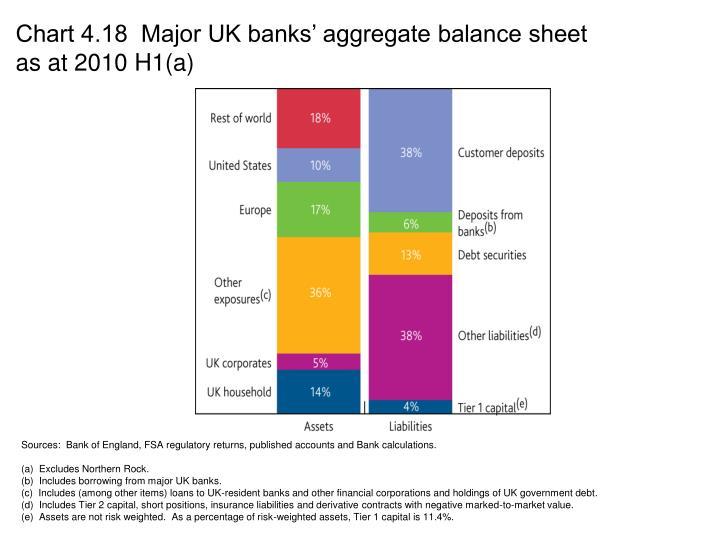Chart 4.18  Major UK banks' aggregate balance sheet as at 2010 H1(a)