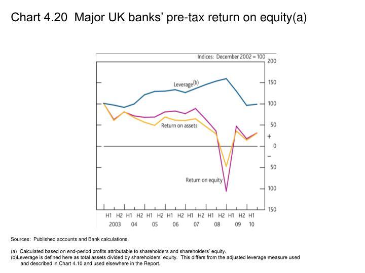Chart 4.20  Major UK banks' pre-tax return on equity(a)