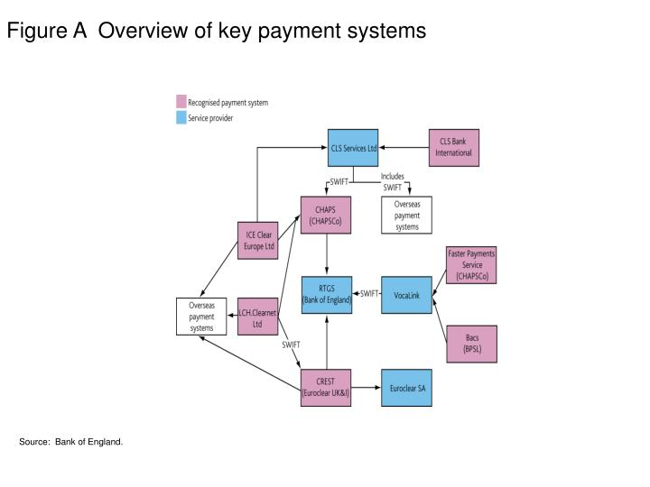 Figure A  Overview of key payment systems