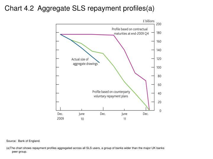 Chart 4.2  Aggregate SLS repayment profiles(a)